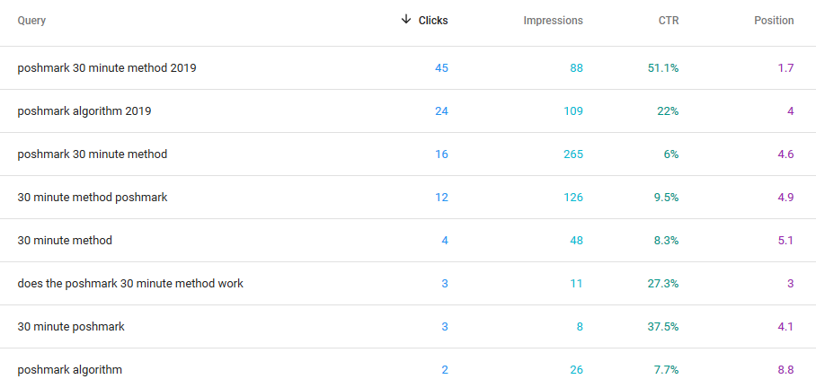 Current Keyword Rankings